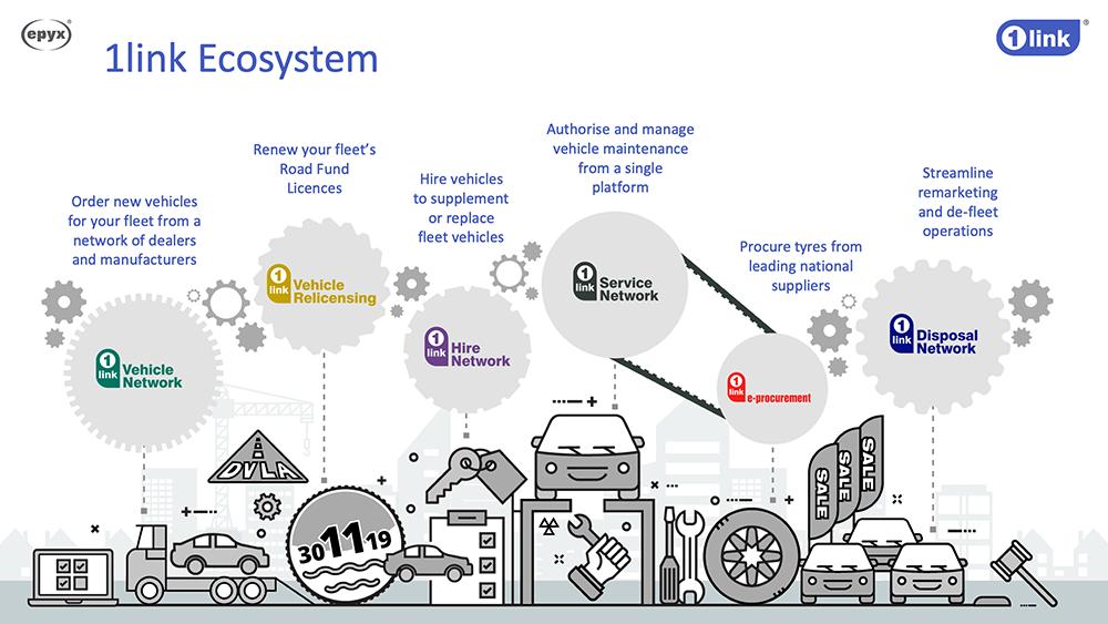 1link-ecosystem